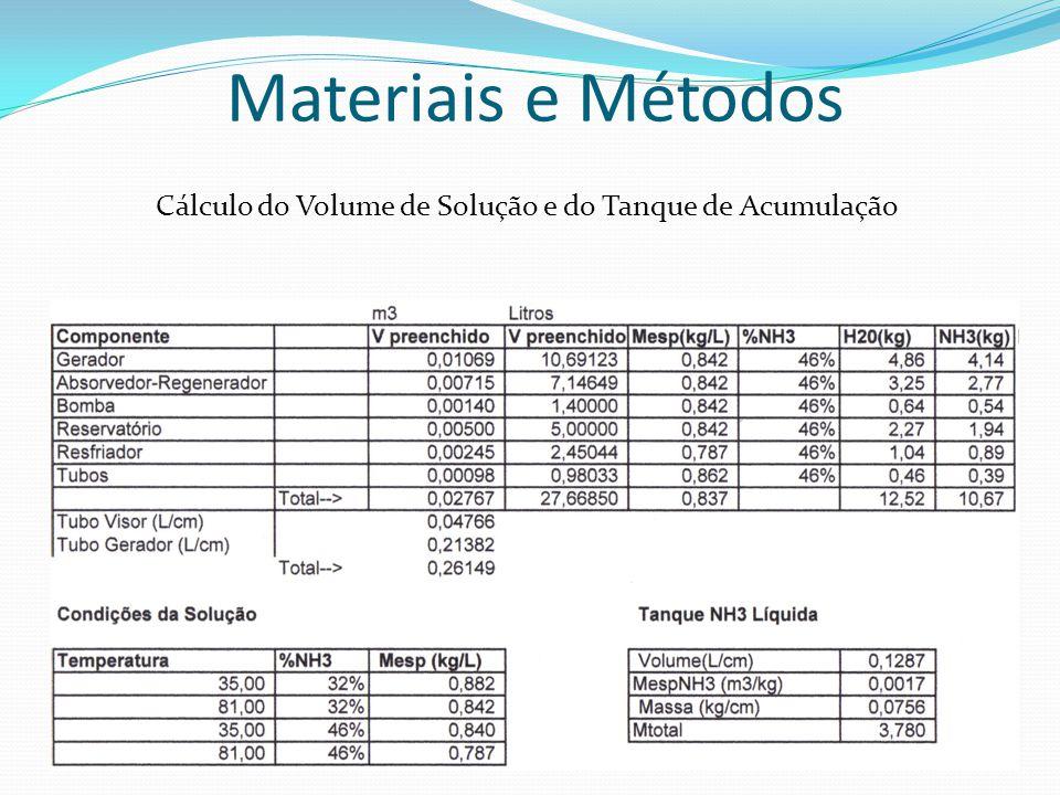 Materiais e Métodos Cálculo do Volume de Solução e do Tanque de Acumulação
