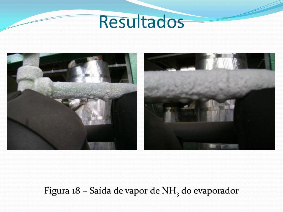 Resultados Figura 18 – Saída de vapor de NH 3 do evaporador