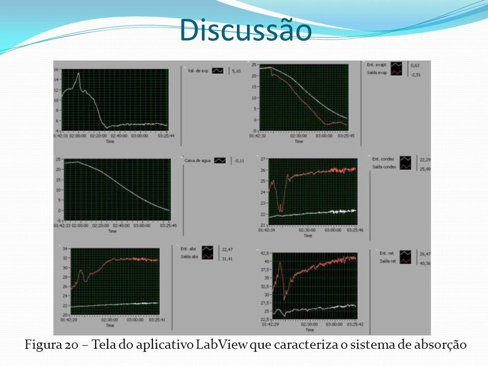 Discussão Figura 20 – Tela do aplicativo LabView que caracteriza o sistema de absorção
