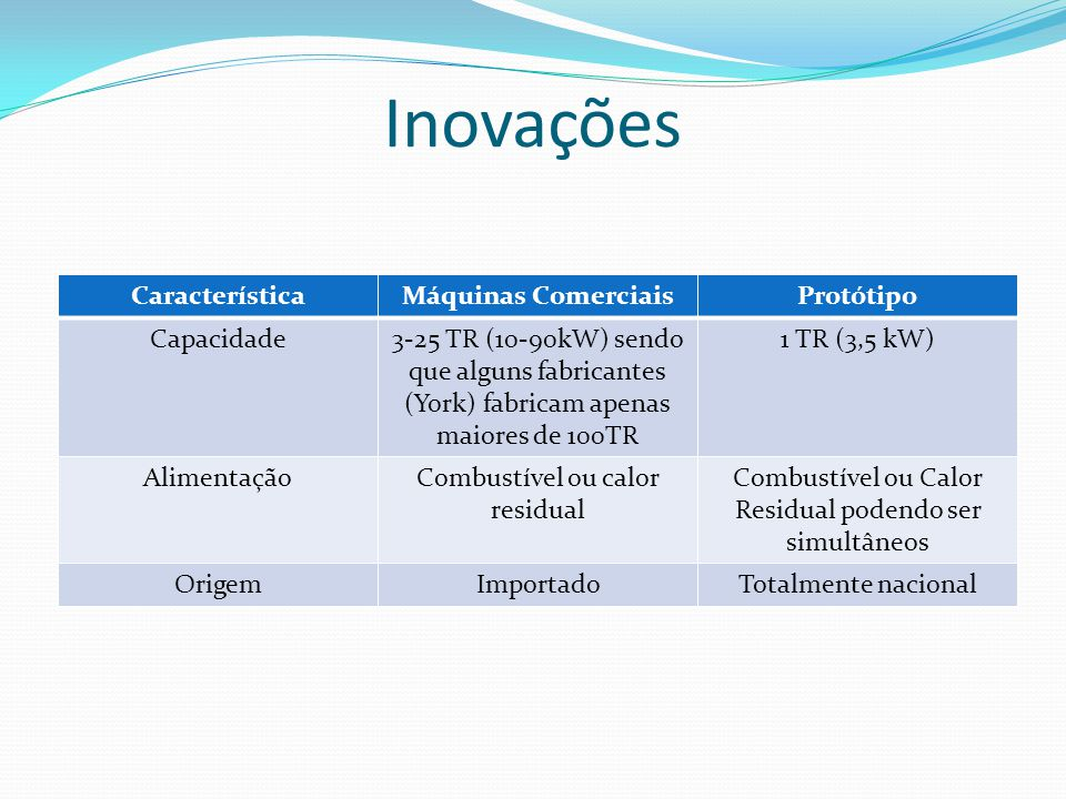 Inovações CaracterísticaMáquinas ComerciaisProtótipo Capacidade3-25 TR (10-90kW) sendo que alguns fabricantes (York) fabricam apenas maiores de 100TR