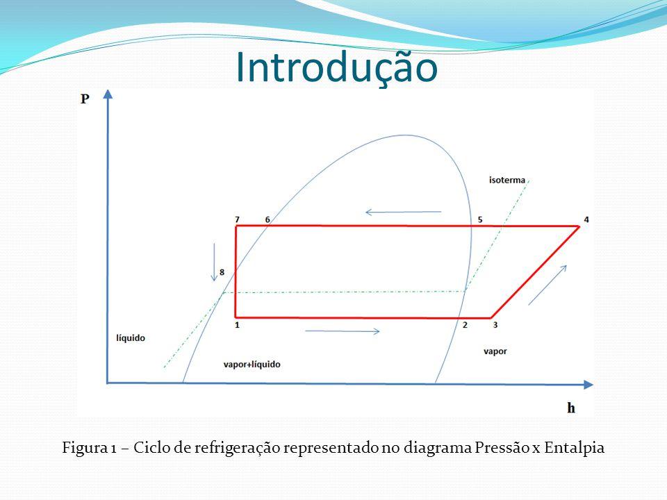 Materiais e Métodos Figura 9 (b) - Influência da temperatura do gerador na potência térmica absorvida no gerador