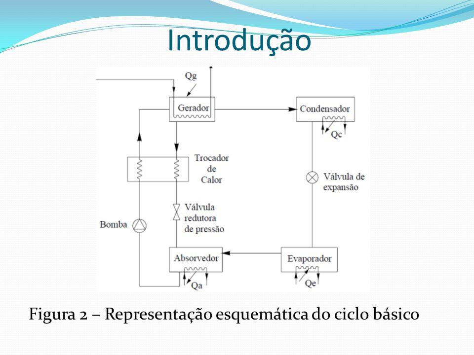 Introdução Figura 3 – Detalhe de funcionamento do Absorvedor Calor