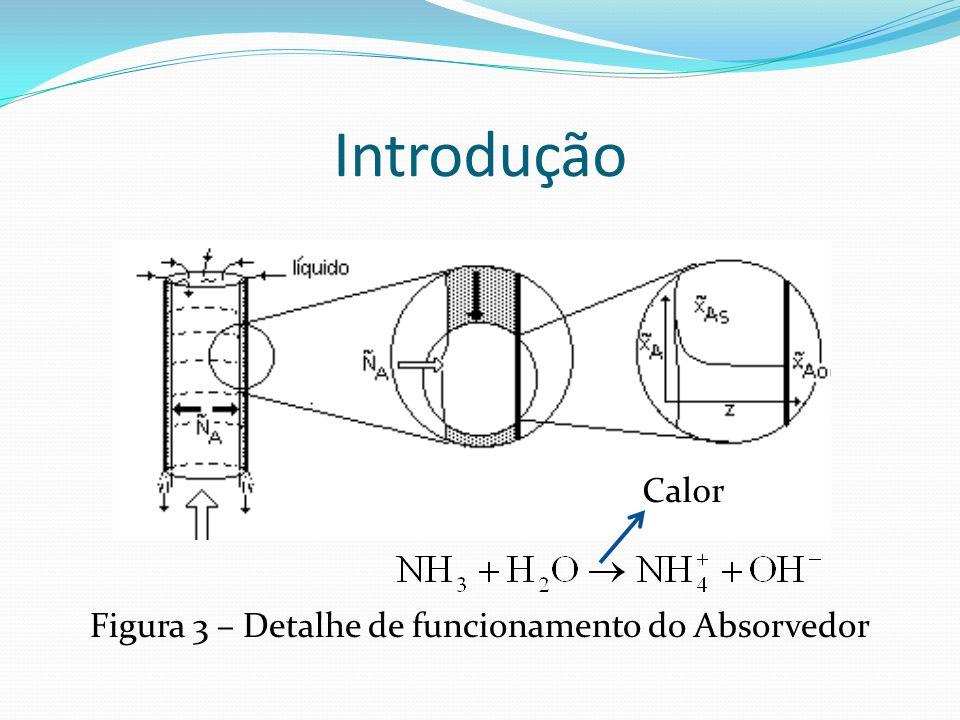 Materiais e Métodos Dimensionamento do Gerador / Retificador Vazões / Trocas Térmicas / Pressões / Temperaturas Figura 11 – Vista do Gerador / Retificador