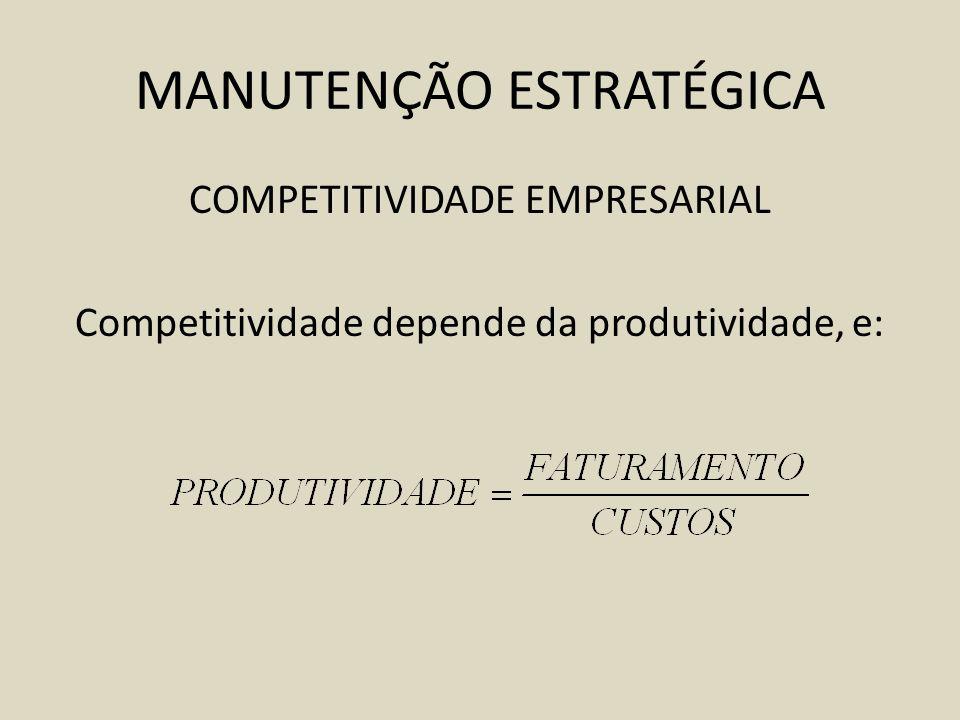 MANUTENÇÃO ESTRATÉGICA COMPETITIVIDADE EMPRESARIAL Competitividade depende da produtividade, e: