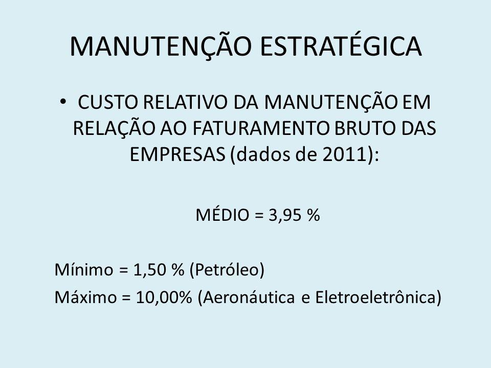 MANUTENÇÃO ESTRATÉGICA CUSTO RELATIVO DA MANUTENÇÃO EM RELAÇÃO AO FATURAMENTO BRUTO DAS EMPRESAS (dados de 2011): MÉDIO = 3,95 % Mínimo = 1,50 % (Petr