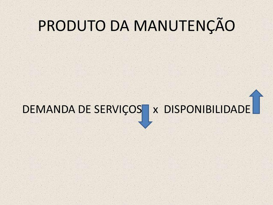 PRODUTO DA MANUTENÇÃO DEMANDA DE SERVIÇOS x DISPONIBILIDADE