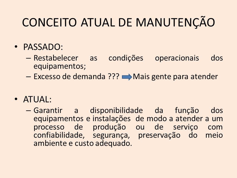 CONCEITO ATUAL DE MANUTENÇÃO PASSADO: – Restabelecer as condições operacionais dos equipamentos; – Excesso de demanda ??? Mais gente para atender ATUA