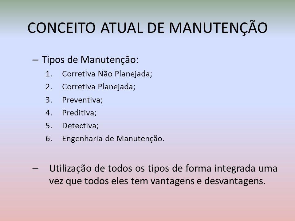 CONCEITO ATUAL DE MANUTENÇÃO – Tipos de Manutenção: 1.Corretiva Não Planejada; 2.Corretiva Planejada; 3.Preventiva; 4.Preditiva; 5.Detectiva; 6.Engenh