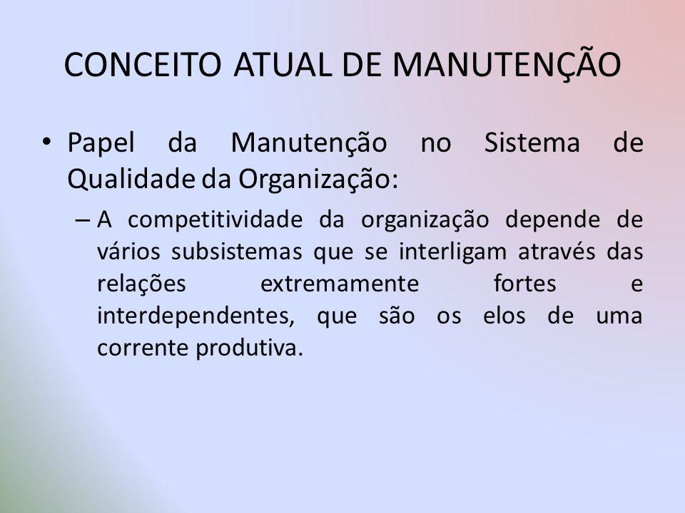 CONCEITO ATUAL DE MANUTENÇÃO Papel da Manutenção no Sistema de Qualidade da Organização: – A competitividade da organização depende de vários subsiste