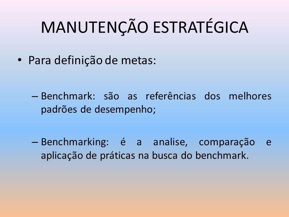 MANUTENÇÃO ESTRATÉGICA Para definição de metas: – Benchmark: são as referências dos melhores padrões de desempenho; – Benchmarking: é a analise, compa