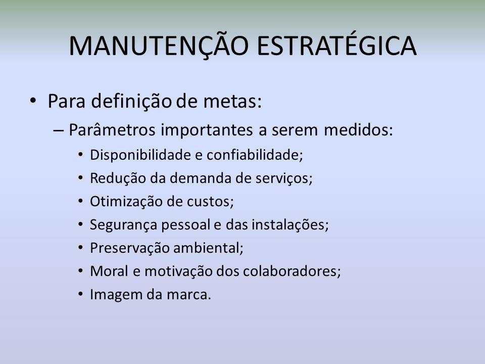 MANUTENÇÃO ESTRATÉGICA Para definição de metas: – Parâmetros importantes a serem medidos: Disponibilidade e confiabilidade; Redução da demanda de serv