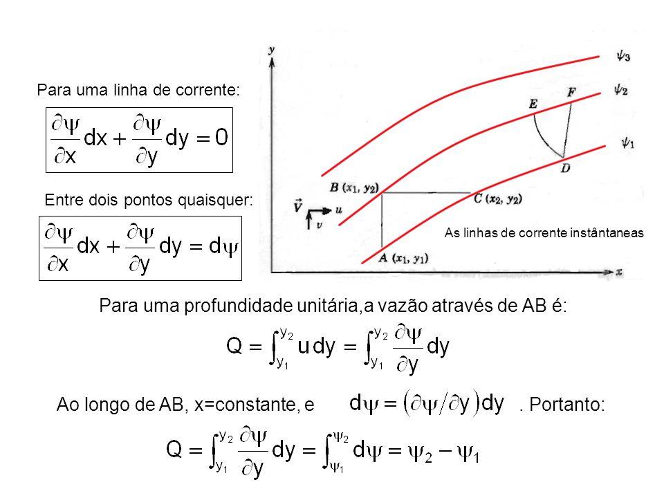 As linhas de corrente instântaneas Para uma linha de corrente: Entre dois pontos quaisquer: Para uma profundidade unitária,a vazão através de AB é: Ao