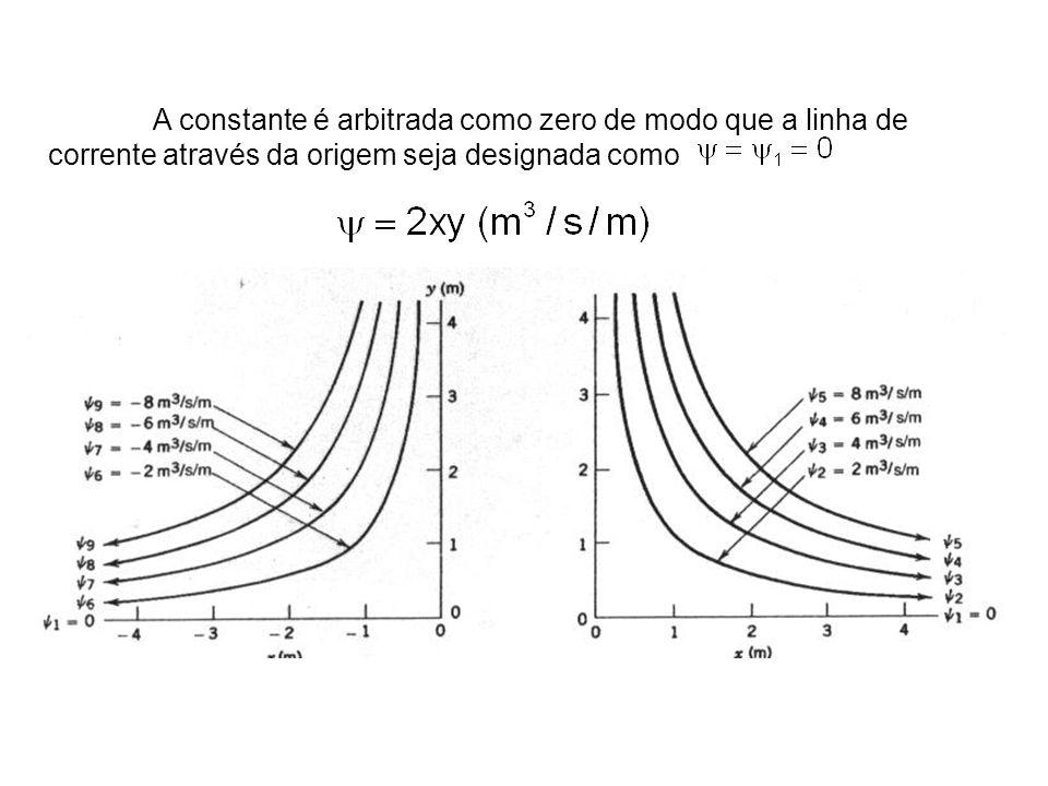 A constante é arbitrada como zero de modo que a linha de corrente através da origem seja designada como