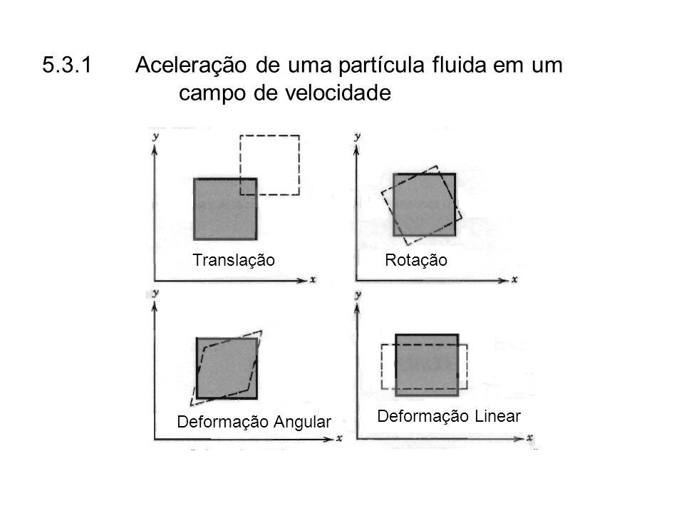 5.3.1 Aceleração de uma partícula fluida em um campo de velocidade TranslaçãoRotação Deformação Angular Deformação Linear