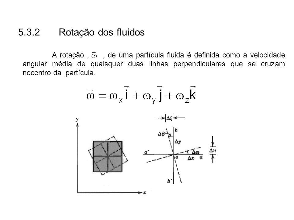 5.3.2 Rotação dos fluidos A rotação,, de uma partícula fluida é definida como a velocidade angular média de quaisquer duas linhas perpendiculares que