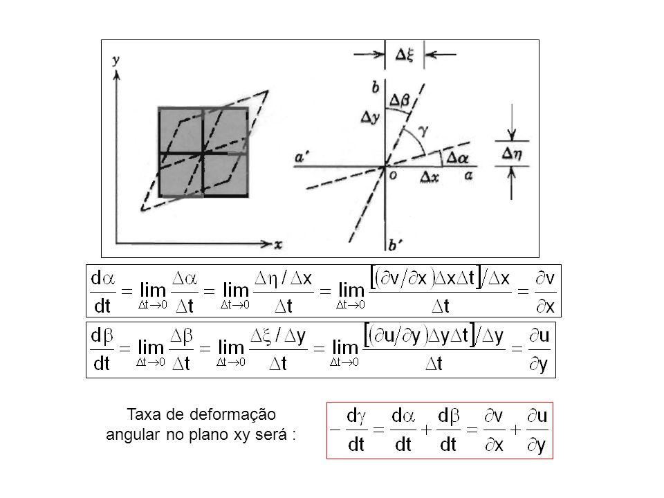 Taxa de deformação angular no plano xy será :