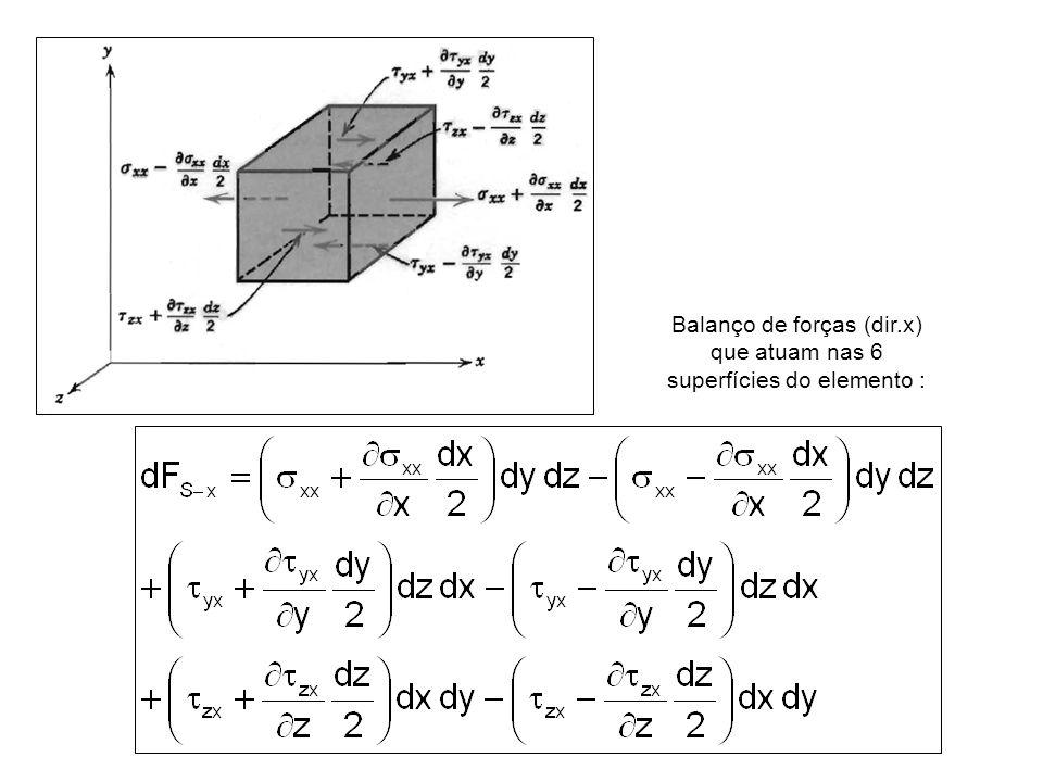 Balanço de forças (dir.x) que atuam nas 6 superfícies do elemento :