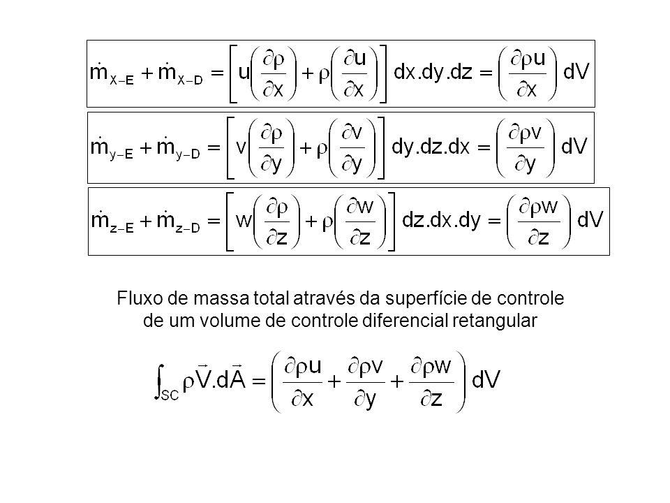 Conservação da massa para um volume de controle diferencial retangular No volume de controle diferencial a massa específica é independente do volume Equação diferencial para o princípio da conservação da massa