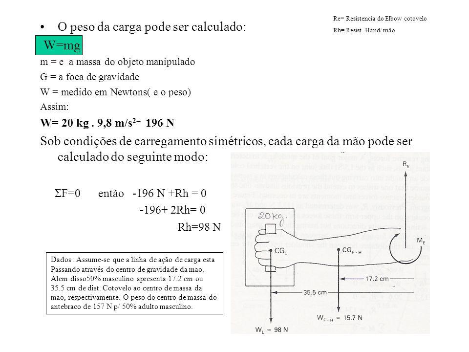 O peso da carga pode ser calculado: W=mg m = e a massa do objeto manipulado G = a foca de gravidade W = medido em Newtons( e o peso) Assim: W= 20 kg.
