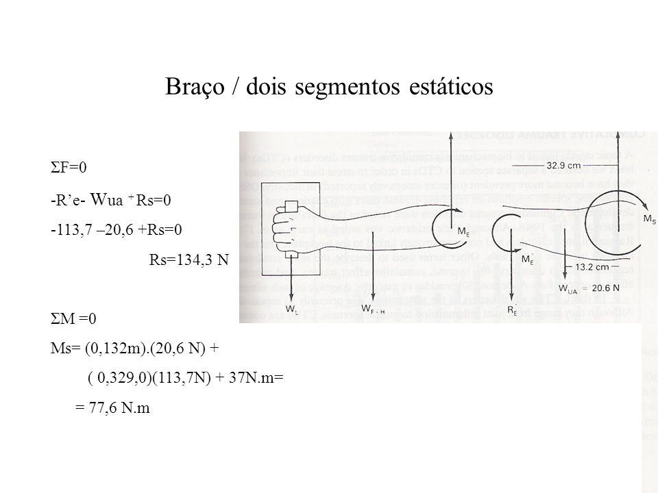 Braço / dois segmentos estáticos ΣF=0 -R'e- W ua + Rs=0 -113,7 –20,6 +Rs=0 Rs=134,3 N ΣM =0 Ms= (0,132m).(20,6 N) + ( 0,329,0)(113,7N) + 37N.m= = 77,6