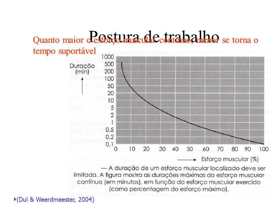 Postura de trabalho Quanto maior o esforço muscular continuo, menor se torna o tempo suportável (Dul & Weerdmeester, 2004)