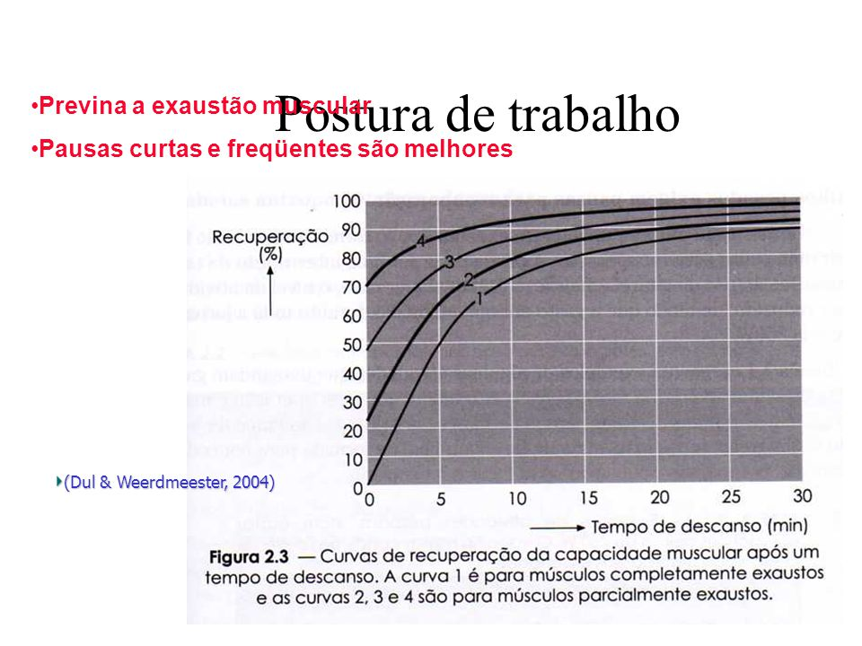 Postura de trabalho (Dul & Weerdmeester, 2004) Previna a exaustão muscular Pausas curtas e freqüentes são melhores