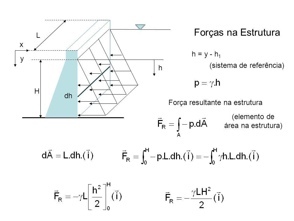 h Forças na Estrutura h = y - h 1 y (sistema de referência) L Força resultante na estrutura (elemento de área na estrutura) x dh H
