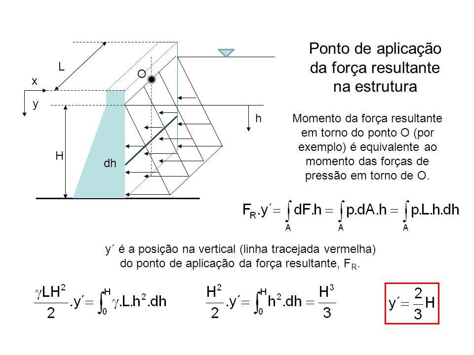 h Ponto de aplicação da força resultante na estrutura y L Momento da força resultante em torno do ponto O (por exemplo) é equivalente ao momento das forças de pressão em torno de O.