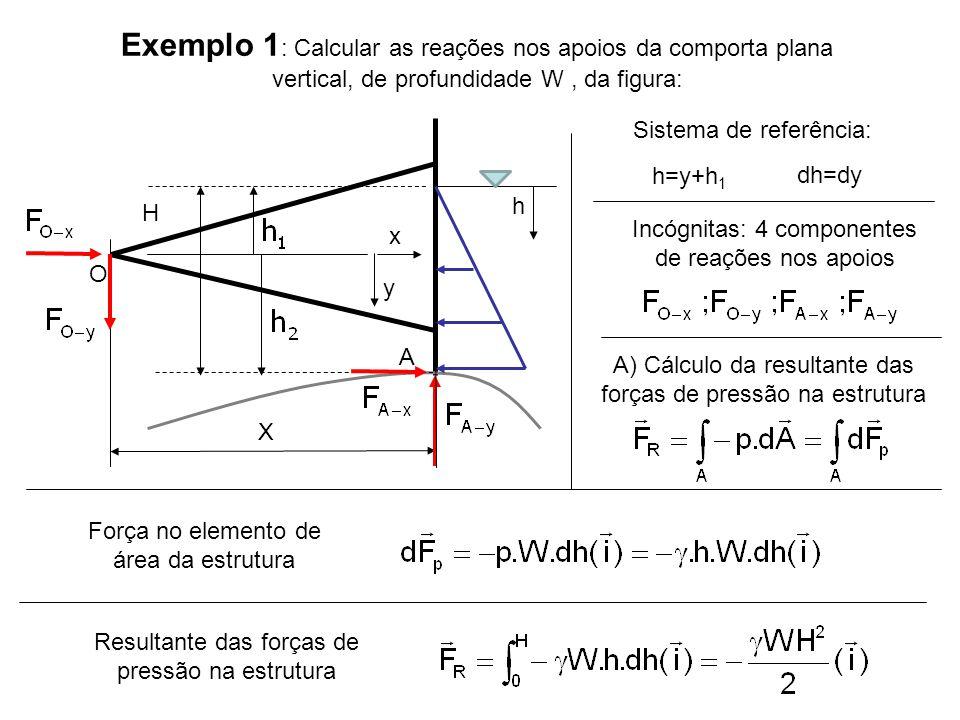 A Exemplo 1 : Calcular as reações nos apoios da comporta plana vertical, de profundidade W, da figura: H X Força no elemento de área da estrutura O h y h=y+h 1 dh=dy Sistema de referência: x Incógnitas: 4 componentes de reações nos apoios A) Cálculo da resultante das forças de pressão na estrutura Resultante das forças de pressão na estrutura