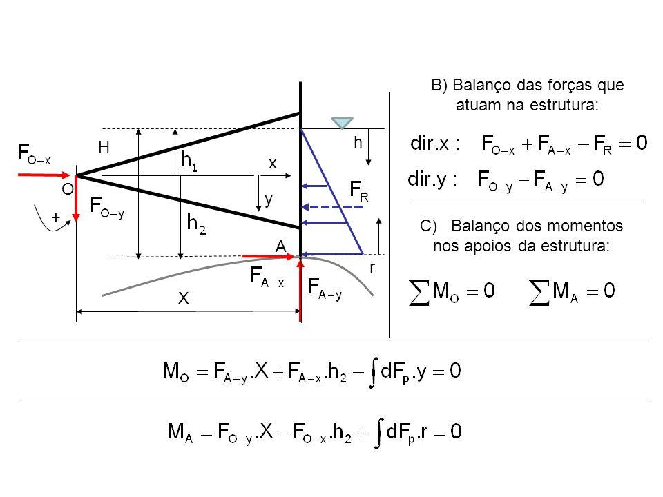 H A X O h y x B) Balanço das forças que atuam na estrutura: C) Balanço dos momentos nos apoios da estrutura: + r