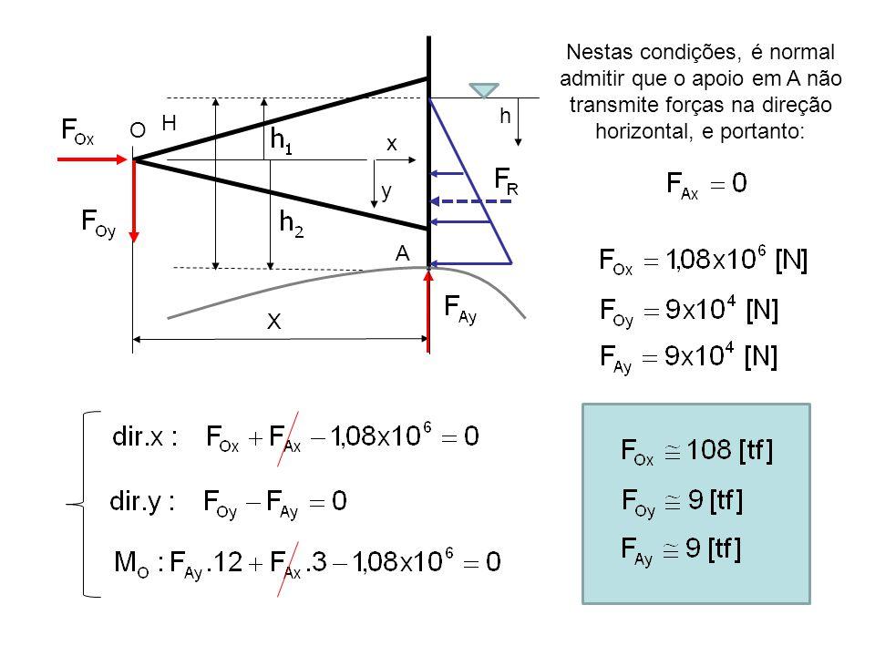 H A X O h y x Nestas condições, é normal admitir que o apoio em A não transmite forças na direção horizontal, e portanto: