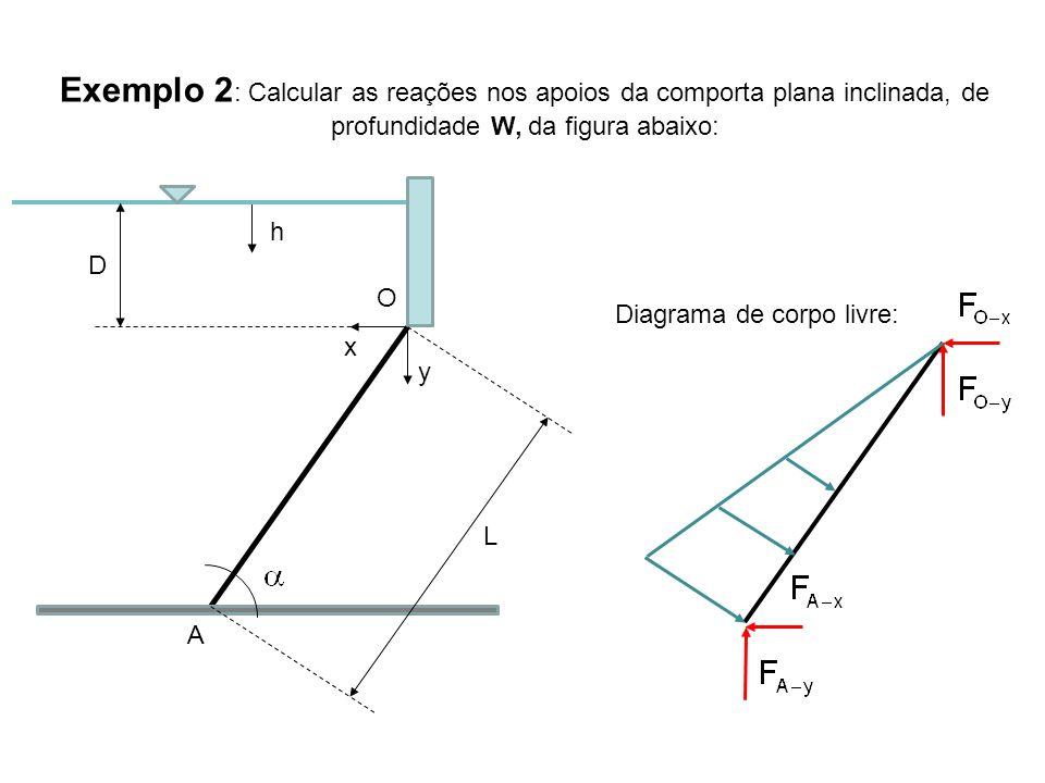 Exemplo 2 : Calcular as reações nos apoios da comporta plana inclinada, de profundidade W, da figura abaixo: x h y A O D L Diagrama de corpo livre: