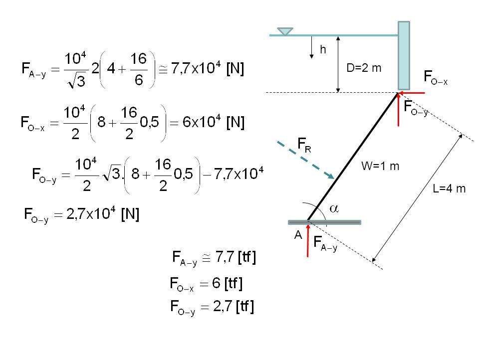 h D=2 m A L=4 m W=1 m