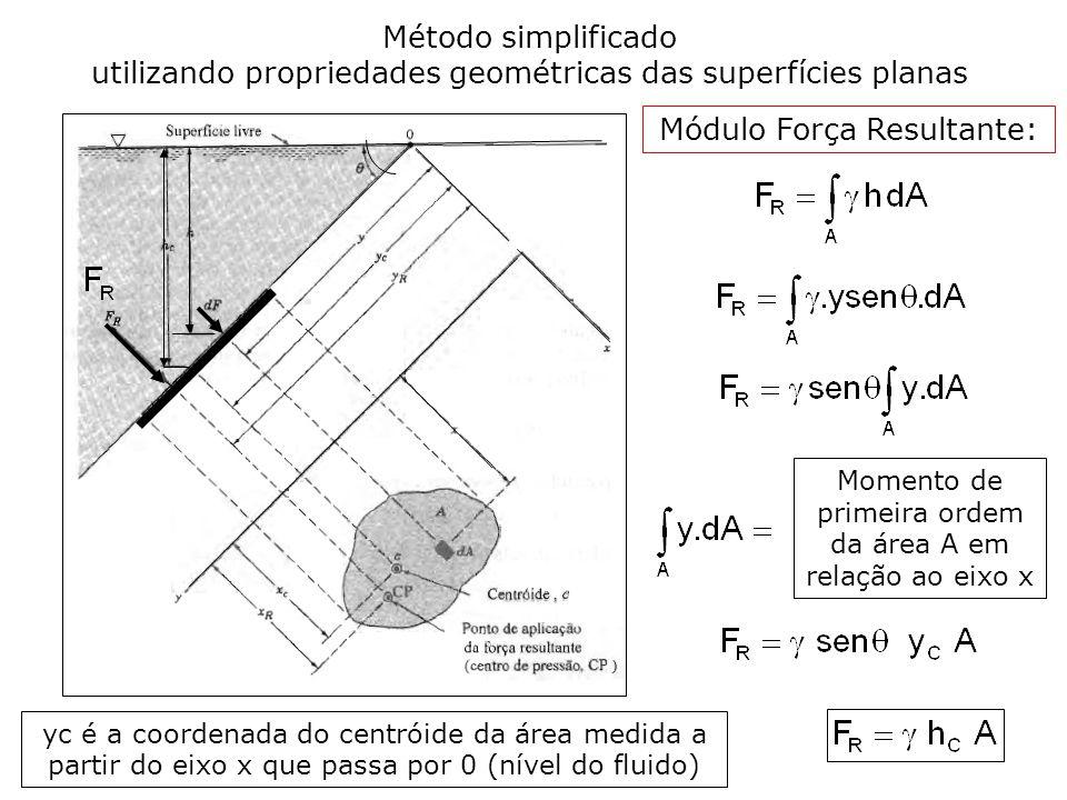 Método simplificado utilizando propriedades geométricas das superfícies planas Momento de primeira ordem da área A em relação ao eixo x yc é a coordenada do centróide da área medida a partir do eixo x que passa por 0 (nível do fluido) Módulo Força Resultante: