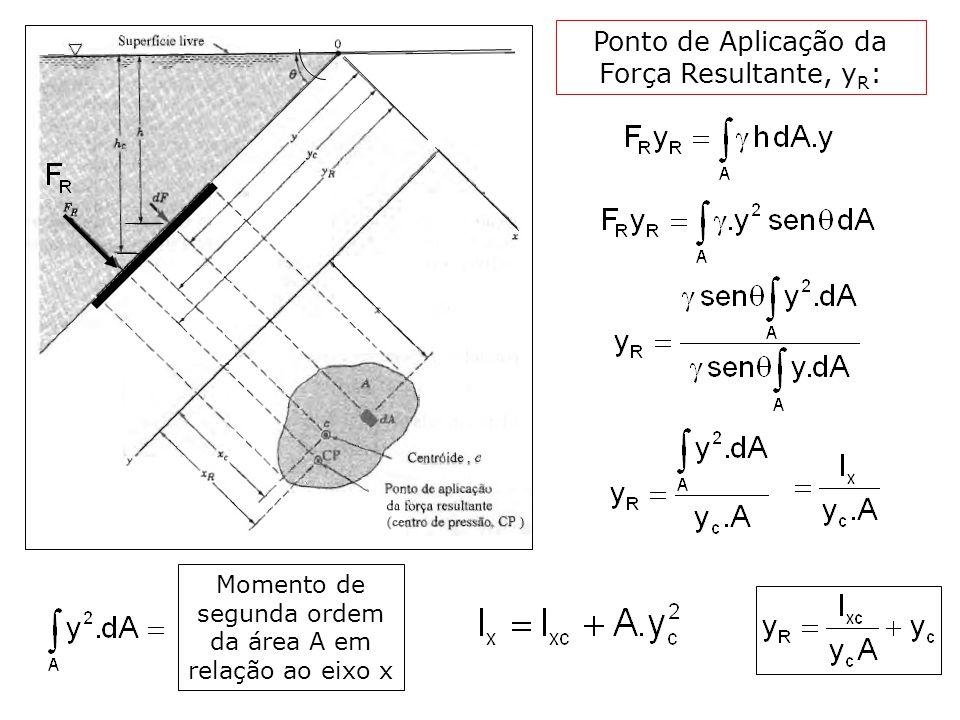 Momento de segunda ordem da área A em relação ao eixo x Ponto de Aplicação da Força Resultante, y R :