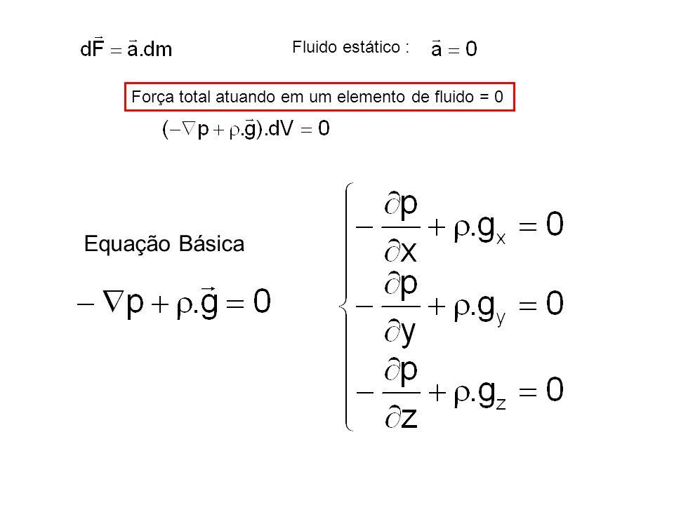 Fluido estático : Força total atuando em um elemento de fluido = 0 Equação Básica