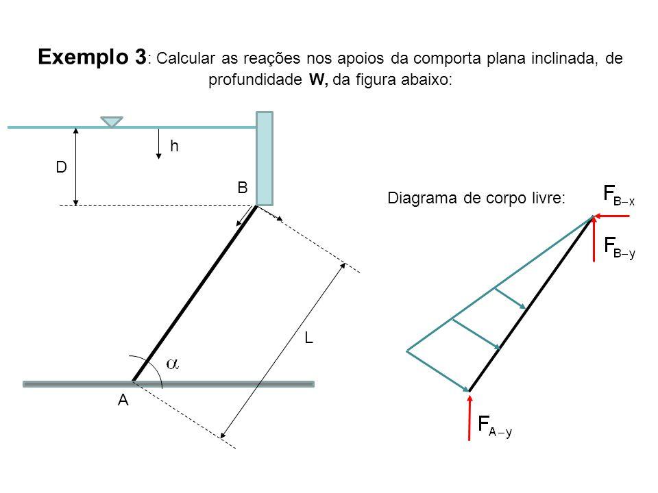 Exemplo 3 : Calcular as reações nos apoios da comporta plana inclinada, de profundidade W, da figura abaixo: h A B D L Diagrama de corpo livre: