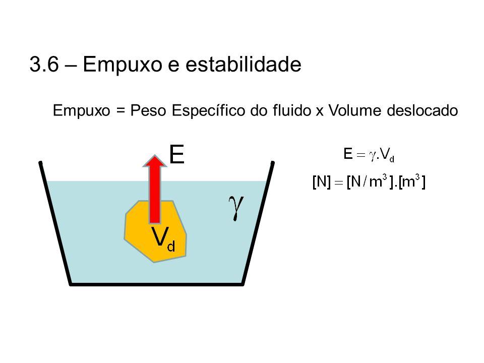 3.6 – Empuxo e estabilidade Empuxo = Peso Específico do fluido x Volume deslocado