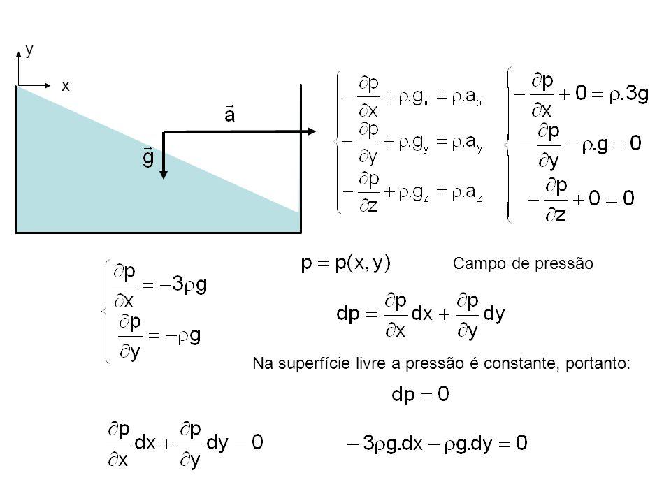 x y Campo de pressão Na superfície livre a pressão é constante, portanto: