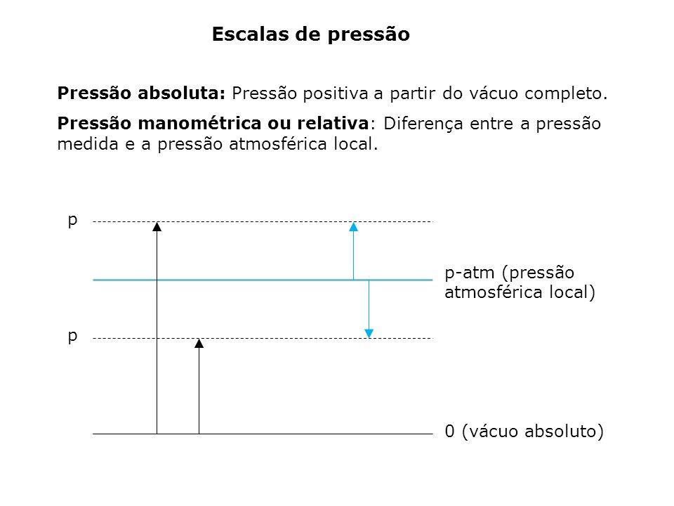 Pressão absoluta: Pressão positiva a partir do vácuo completo.