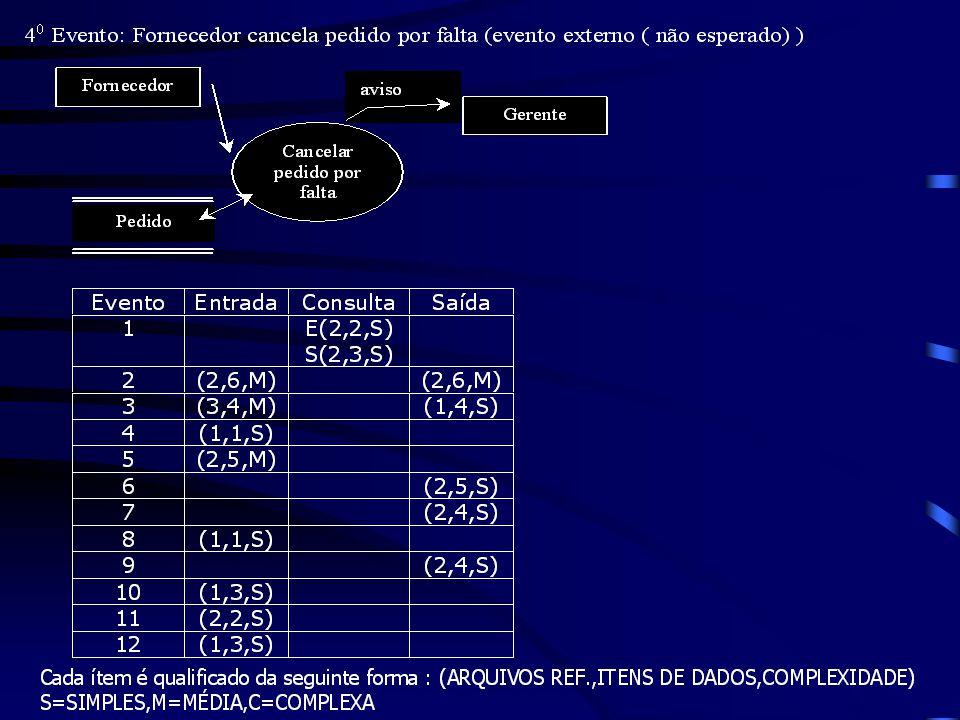 Deve-se determinar o número de itens de dados referenciados para cada função de negócio. No caso de saídas, consultas e entradas esta contagem baseia-