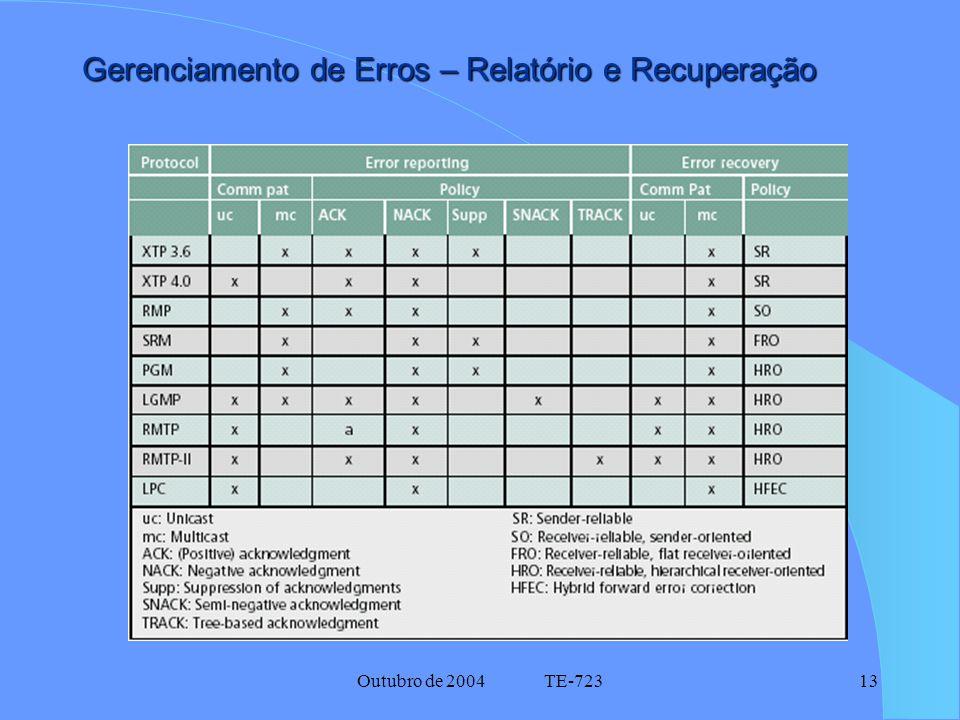 Outubro de 2004 TE-72313 Gerenciamento de Erros – Relatório e Recuperação