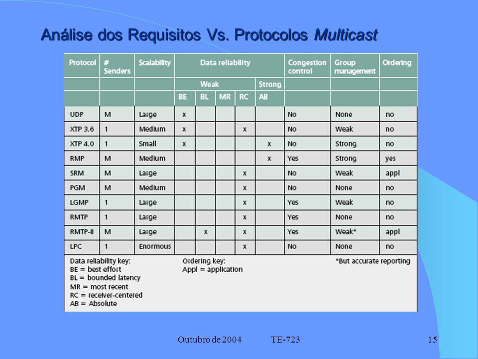 Outubro de 2004 TE-72315 Análise dos Requisitos Vs. Protocolos Multicast