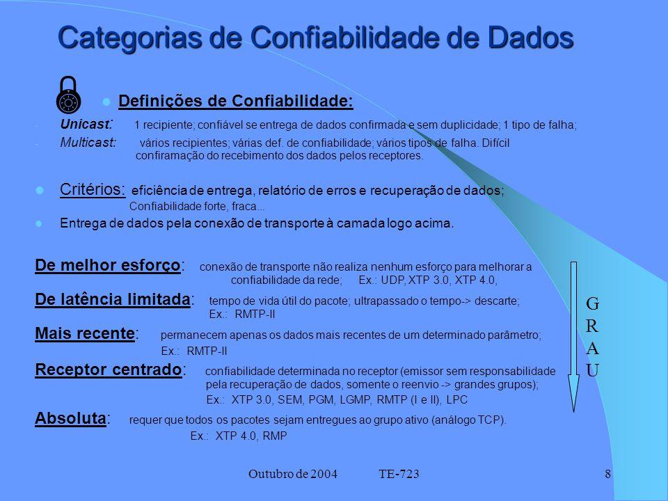 Outubro de 2004 TE-7238 Categorias de Confiabilidade de Dados Definições de Confiabilidade: - Unicast : 1 recipiente; confiável se entrega de dados confirmada e sem duplicidade; 1 tipo de falha; - Multicast: vários recipientes; várias def.