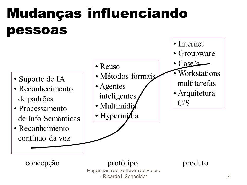 Engenharia de Software do Futuro - Ricardo L Schneider4 Mudanças influenciando pessoas Suporte de IA Reconhecimento de padrões Processamento de Info S