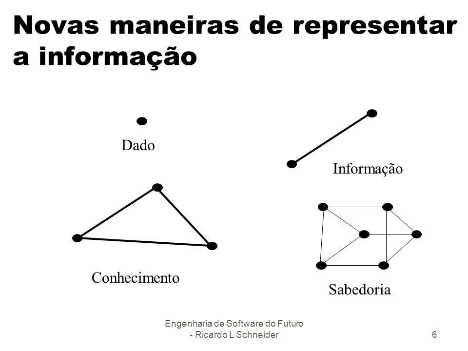 Engenharia de Software do Futuro - Ricardo L Schneider6 Novas maneiras de representar a informação Dado Informação Conhecimento Sabedoria