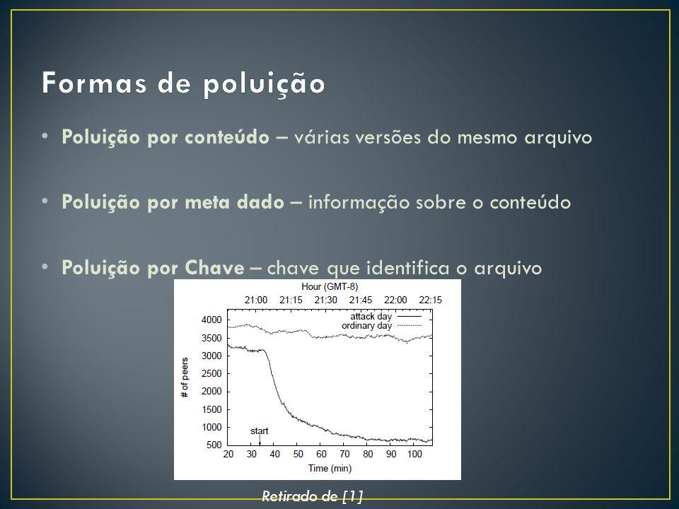 Poluição por conteúdo – várias versões do mesmo arquivo Poluição por meta dado – informação sobre o conteúdo Poluição por Chave – chave que identifica o arquivo Retirado de [1]