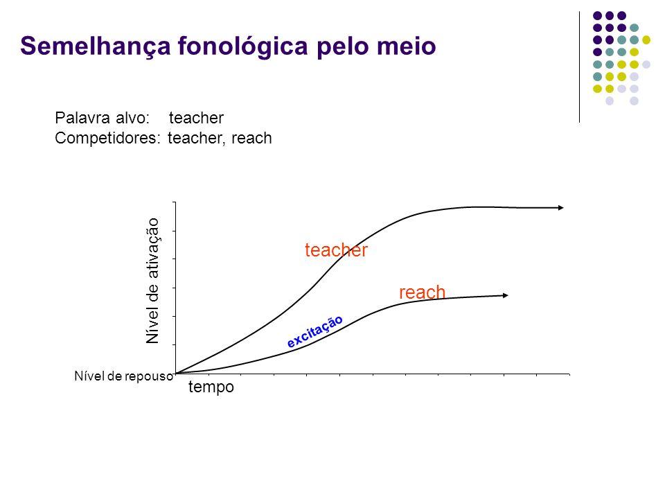 tempo Nível de ativação Nível de repouso teacher reach excitação Palavra alvo: teacher Competidores: teacher, reach Semelhança fonológica pelo meio