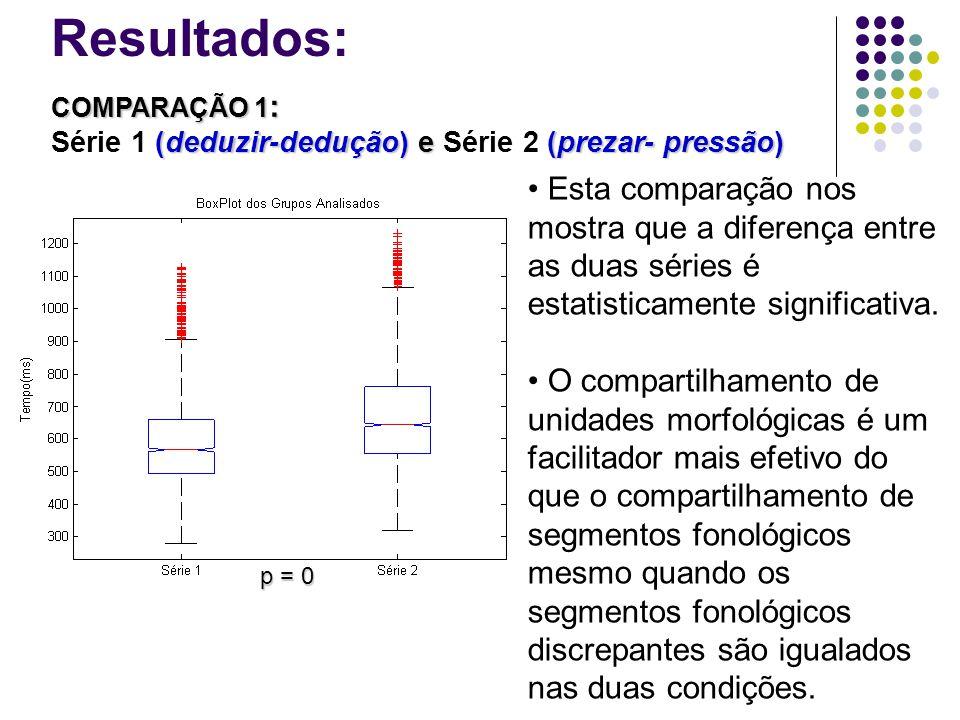 COMPARAÇÃO 1 : (deduzir-dedução) e (prezar- pressão) COMPARAÇÃO 1 : Série 1 (deduzir-dedução) e Série 2 (prezar- pressão) Esta comparação nos mostra que a diferença entre as duas séries é estatisticamente significativa.