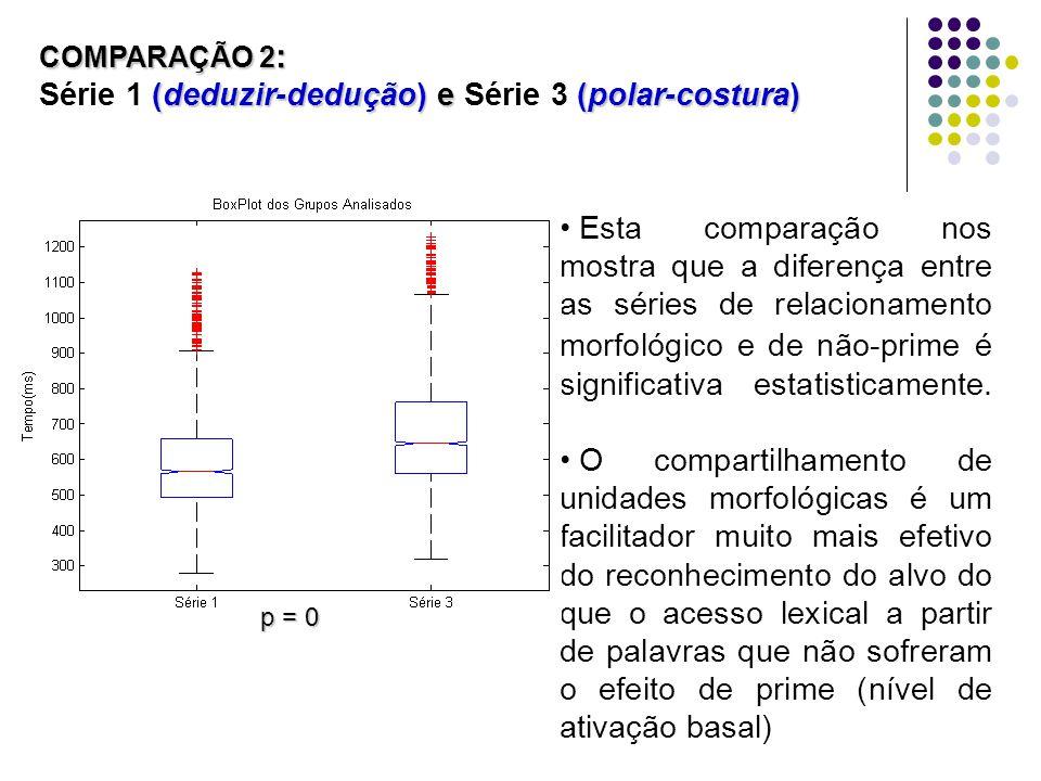 COMPARAÇÃO 2 : (deduzir-dedução) e (polar-costura) COMPARAÇÃO 2 : Série 1 (deduzir-dedução) e Série 3 (polar-costura) Esta comparação nos mostra que a diferença entre as séries de relacionamento morfológico e de não-prime é significativa estatisticamente.